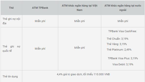 Biểu phí rút tiền thẻ ATM ngân hàng TPBank