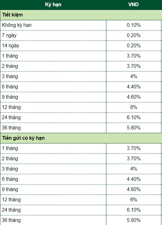 Lãi suất gửi tiết kiệm Vietcombank