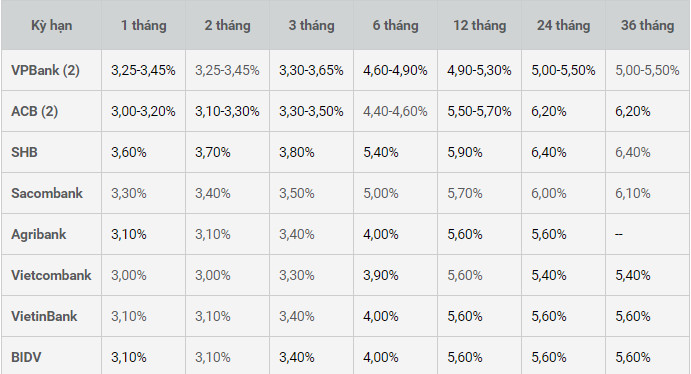 top-10-ngan-hang-gui-tiet-kiem-uy-tin-1